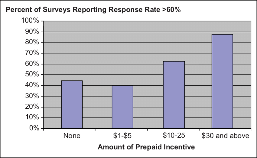 Survey Incentive Response Rate