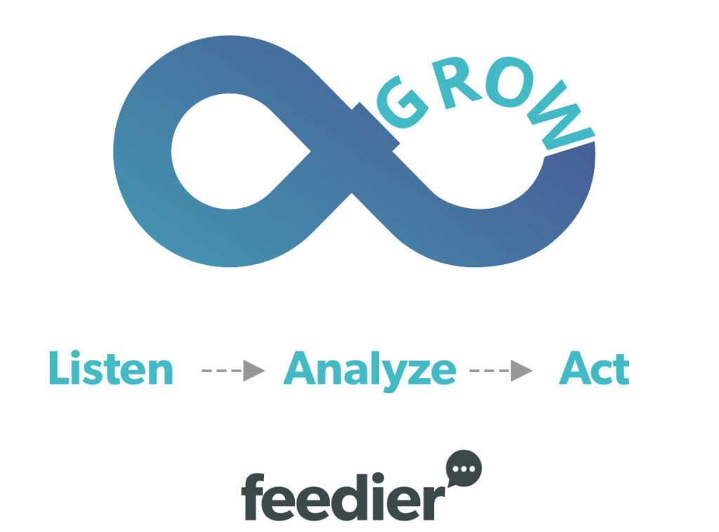 Customer feedback loop: listen, analyze and act by Feedier