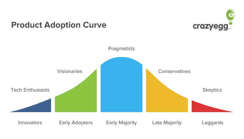 Product Adoption Curve