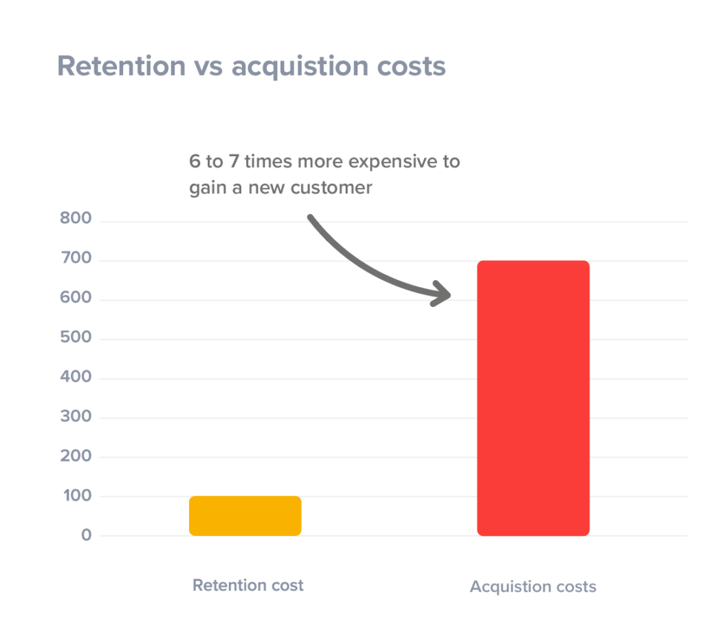 cost seven times more to acquire a new customer than to retain an existing one