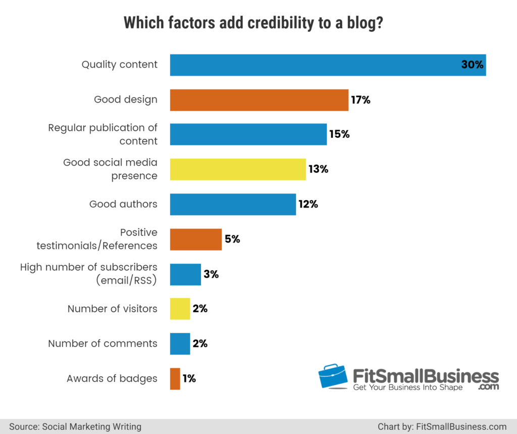 Content aspects that add credibility to your blog
