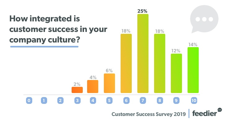 The Results Of Our Customer Success Survey 2019 2