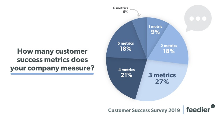 The Results Of Our Customer Success Survey 2019 3