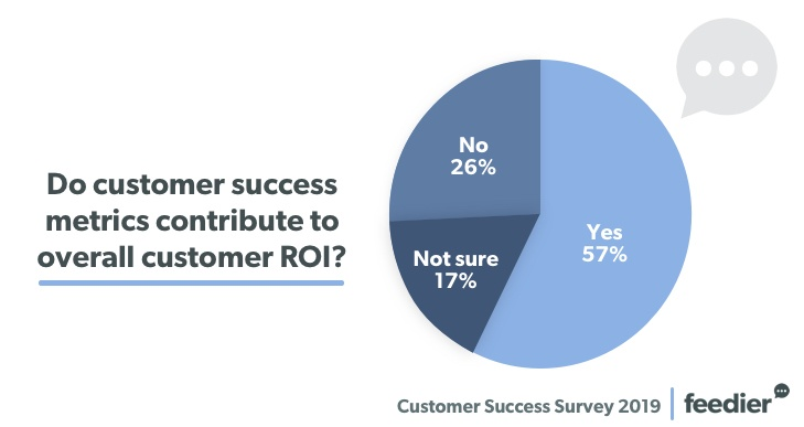 The Results Of Our Customer Success Survey 2019 6