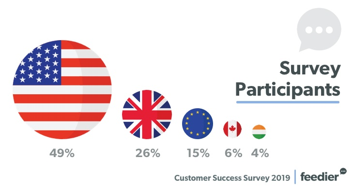 The Results Of Our Customer Success Survey 2019 1