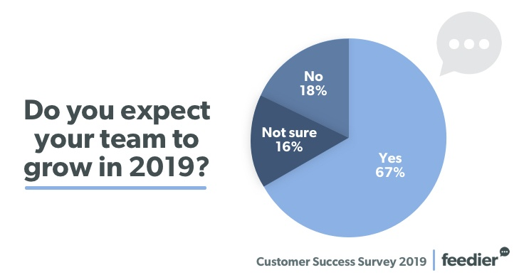 The Results Of Our Customer Success Survey 2019 7