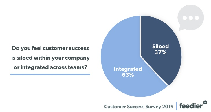 The Results Of Our Customer Success Survey 2019 5