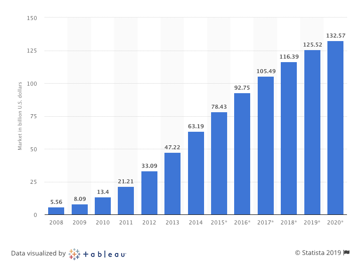 SaaS Software Market Evolution 2008-2020 by Statista