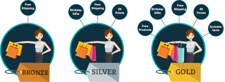 Tiered Loyalty Program Example by EcommerceCEO