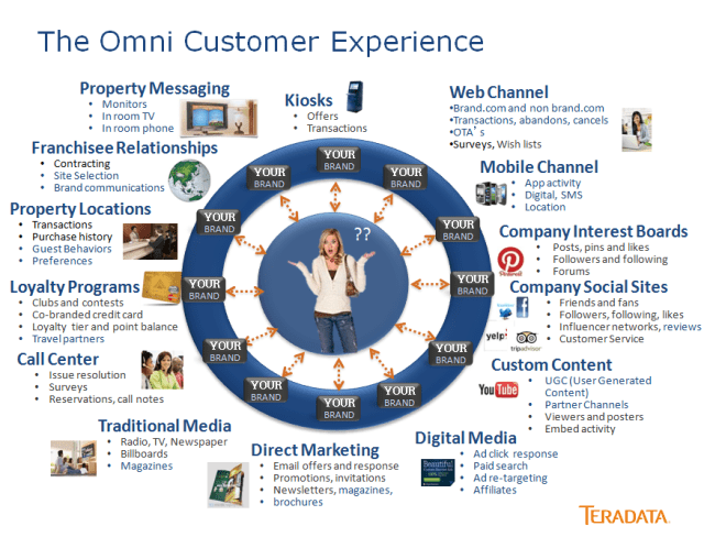 Experience client omnicanal