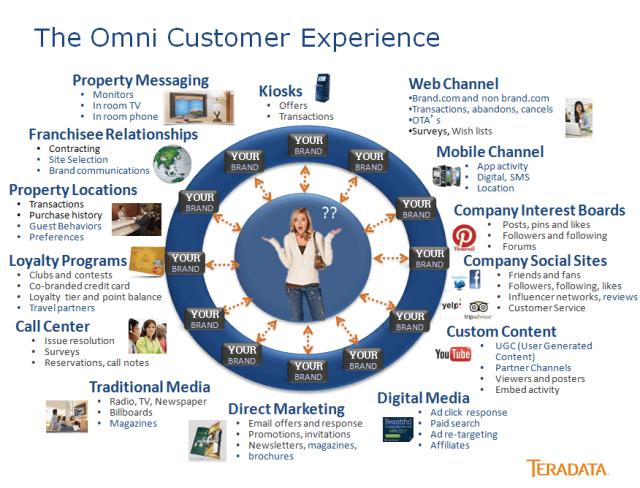 Omni Customer Experience