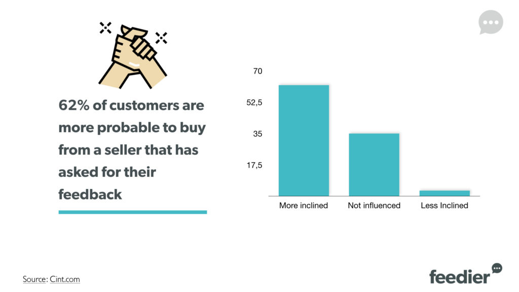62% of customers are more probable to buy from a seller that has asked for their feedback.