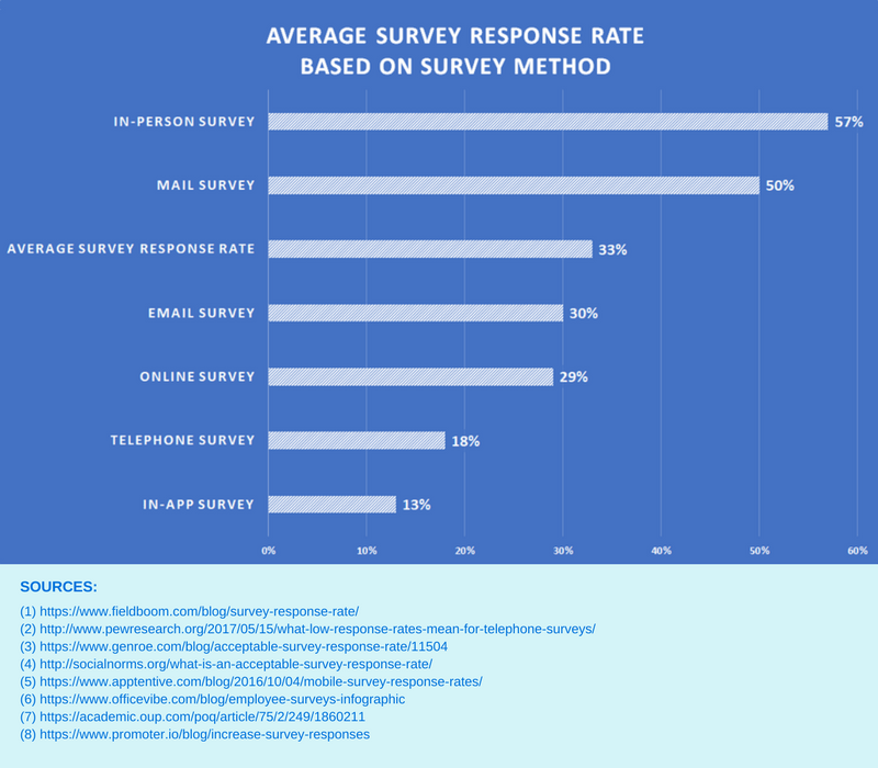 Average Survey Response Rate based on the Survey Method