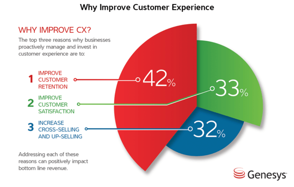 Why improve customer experience to improve customer retention?