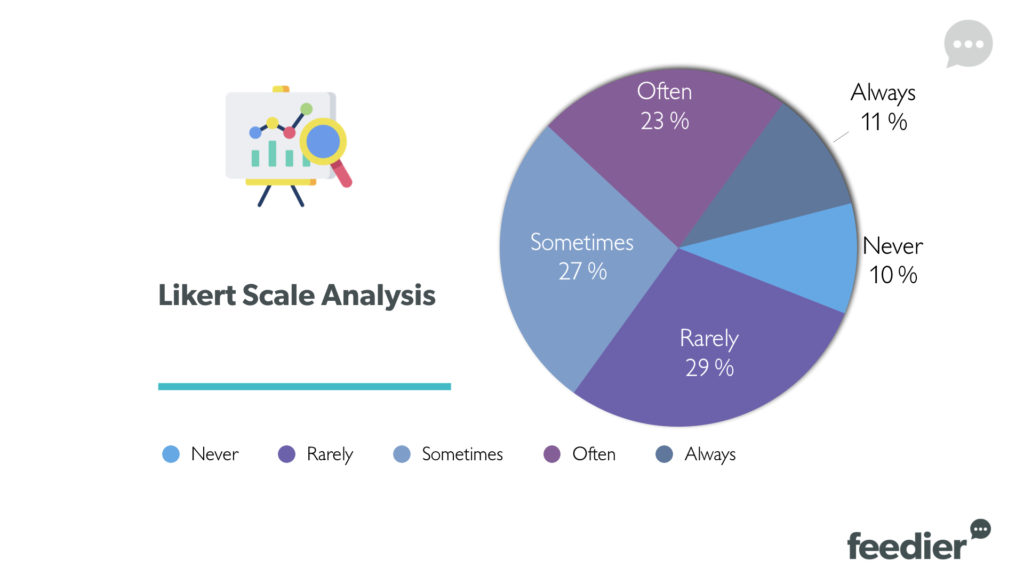 Likert Scale Analysis