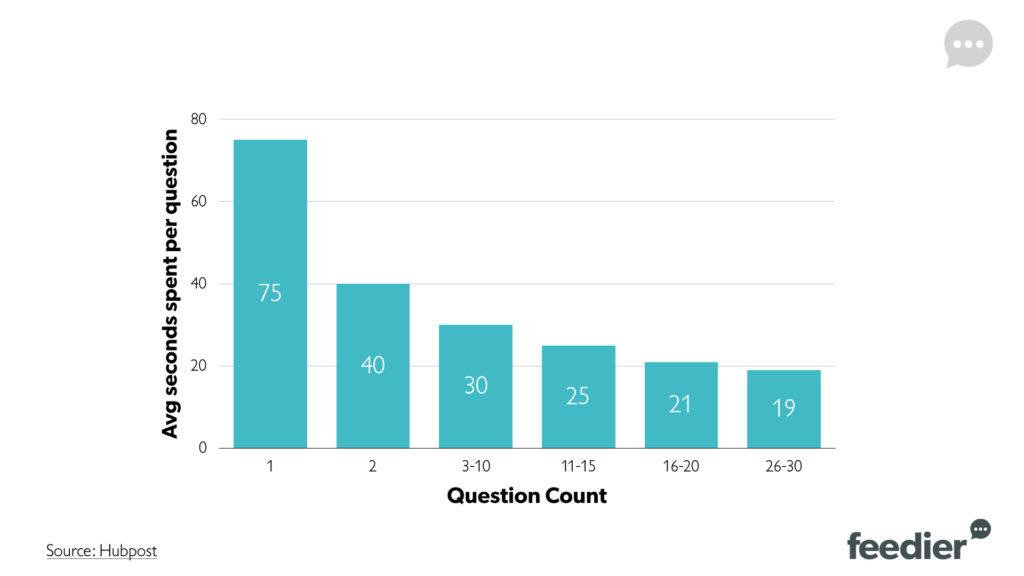 Average seconds spent per question