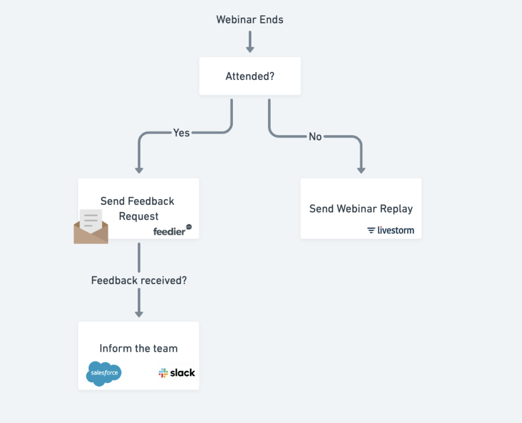Automation Flow for. post event survey