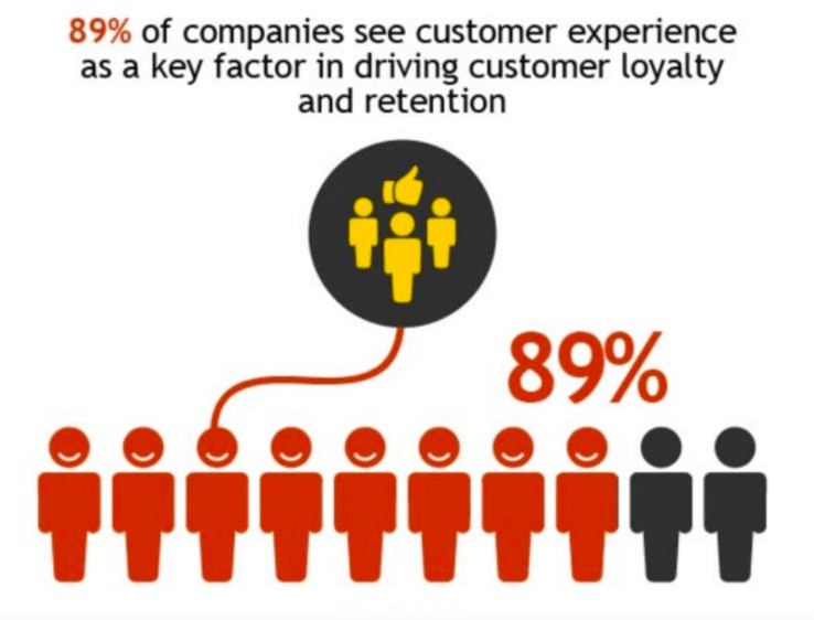 Customer Experience is a key factor for driving loyalty and retention