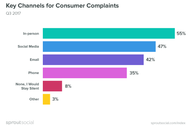 Key channels for consumer complaints