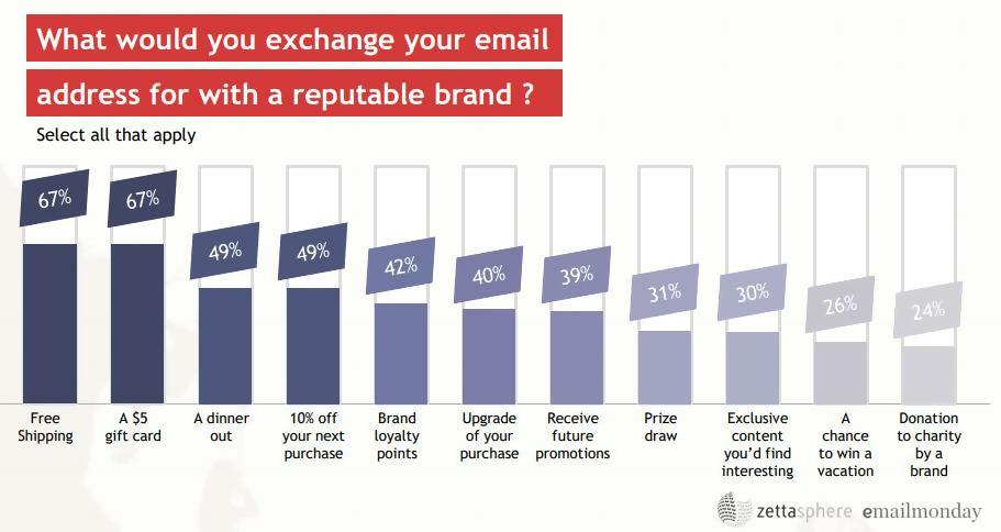 What would you exchange your email address for?