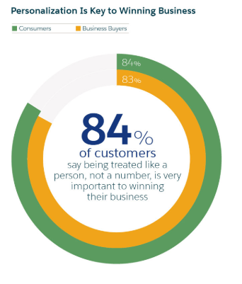 84% of customers like personalization