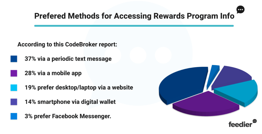 Loyalty Program Methods