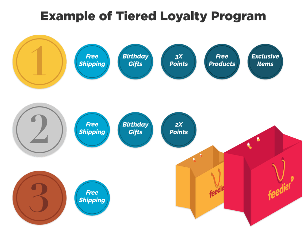 Learn From These Successful Loyalty Program Examples 1