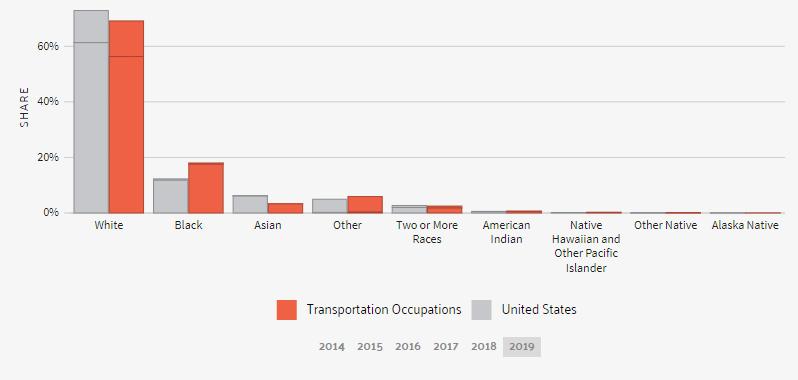 diversity transportation industry