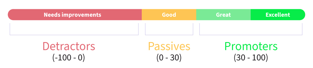 how to estimate your nps score?
