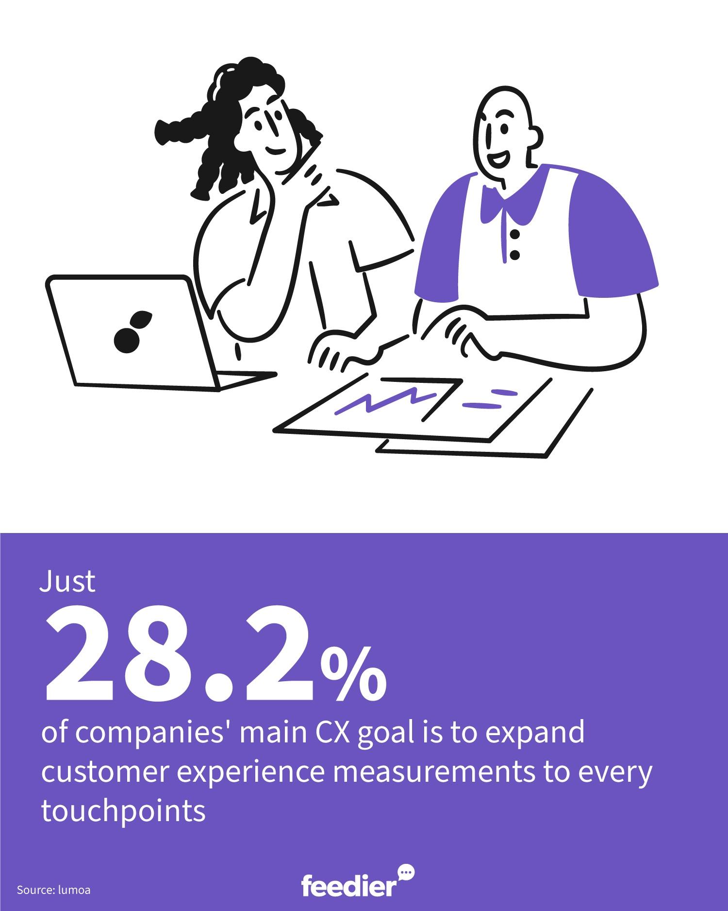 exploitez vos feedbacks en mesurant votre expérience