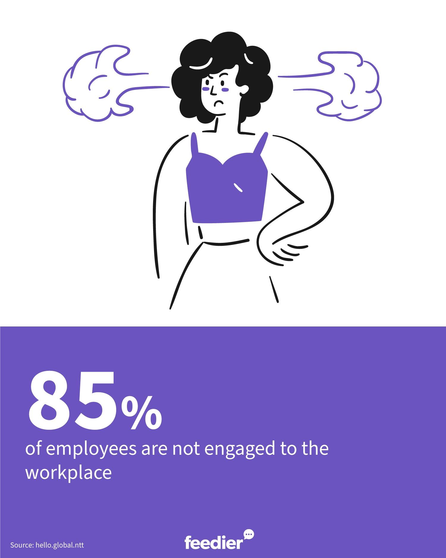 85% des employés ne sont pas engagés