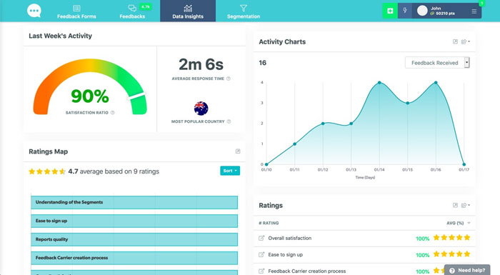 Feedier Dashboard screenshot